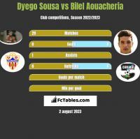 Dyego Sousa vs Bilel Aouacheria h2h player stats