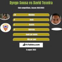 Dyego Sousa vs David Texeira h2h player stats