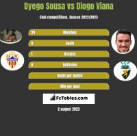 Dyego Sousa vs Diogo Viana h2h player stats