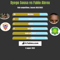 Dyego Sousa vs Fabio Abreu h2h player stats