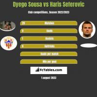 Dyego Sousa vs Haris Seferovic h2h player stats
