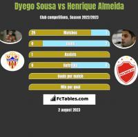 Dyego Sousa vs Henrique Almeida h2h player stats