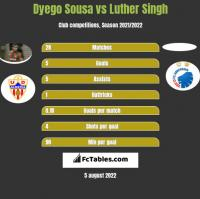 Dyego Sousa vs Luther Singh h2h player stats