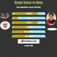 Dyego Sousa vs Nene h2h player stats