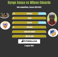 Dyego Sousa vs Wilson Eduardo h2h player stats