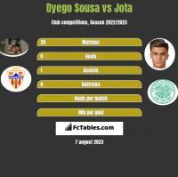 Dyego Sousa vs Jota h2h player stats