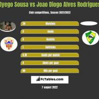 Dyego Sousa vs Joao Diogo Alves Rodrigues h2h player stats