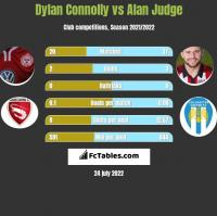 Dylan Connolly vs Alan Judge h2h player stats