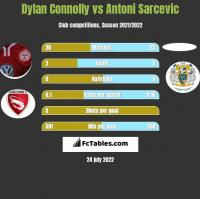 Dylan Connolly vs Antoni Sarcevic h2h player stats