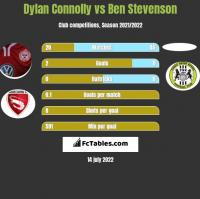 Dylan Connolly vs Ben Stevenson h2h player stats