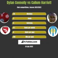 Dylan Connolly vs Callum Harriott h2h player stats