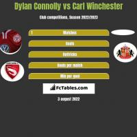 Dylan Connolly vs Carl Winchester h2h player stats