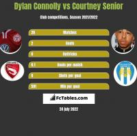 Dylan Connolly vs Courtney Senior h2h player stats