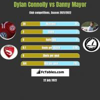 Dylan Connolly vs Danny Mayor h2h player stats