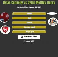 Dylan Connolly vs Dylan Mottley-Henry h2h player stats