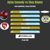 Dylan Connolly vs Ebou Adams h2h player stats