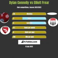 Dylan Connolly vs Elliott Frear h2h player stats