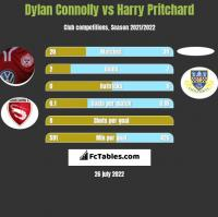 Dylan Connolly vs Harry Pritchard h2h player stats
