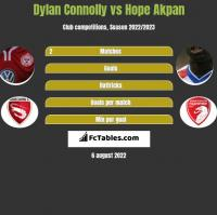 Dylan Connolly vs Hope Akpan h2h player stats
