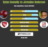 Dylan Connolly vs Jermaine Anderson h2h player stats