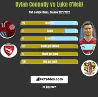 Dylan Connolly vs Luke O'Neill h2h player stats
