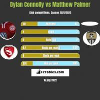 Dylan Connolly vs Matthew Palmer h2h player stats
