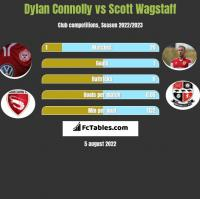 Dylan Connolly vs Scott Wagstaff h2h player stats