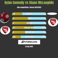 Dylan Connolly vs Shane McLoughlin h2h player stats