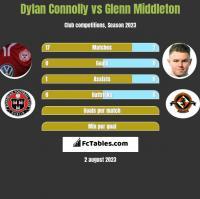 Dylan Connolly vs Glenn Middleton h2h player stats