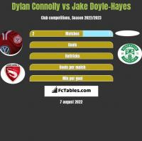 Dylan Connolly vs Jake Doyle-Hayes h2h player stats