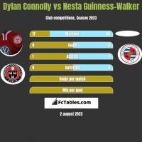 Dylan Connolly vs Nesta Guinness-Walker h2h player stats