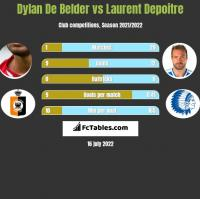 Dylan De Belder vs Laurent Depoitre h2h player stats