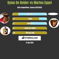 Dylan De Belder vs Marton Eppel h2h player stats