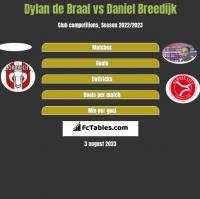 Dylan de Braal vs Daniel Breedijk h2h player stats