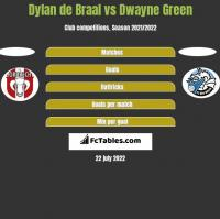 Dylan de Braal vs Dwayne Green h2h player stats