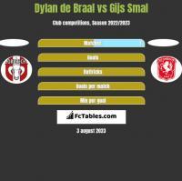 Dylan de Braal vs Gijs Smal h2h player stats