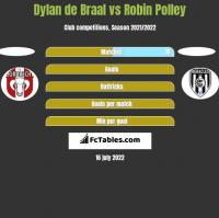 Dylan de Braal vs Robin Polley h2h player stats