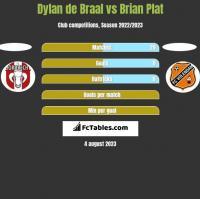 Dylan de Braal vs Brian Plat h2h player stats