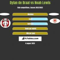 Dylan de Braal vs Noah Lewis h2h player stats