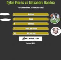 Dylan Flores vs Alexandru Dandea h2h player stats