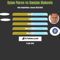 Dylan Flores vs Damjan Djokovic h2h player stats