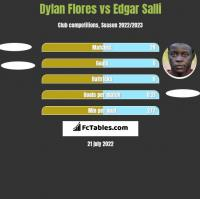 Dylan Flores vs Edgar Salli h2h player stats