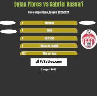 Dylan Flores vs Gabriel Vasvari h2h player stats