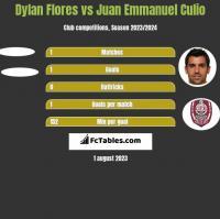 Dylan Flores vs Juan Emmanuel Culio h2h player stats