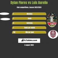 Dylan Flores vs Luis Aurelio h2h player stats
