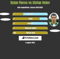 Dylan Flores vs Stefan Velev h2h player stats