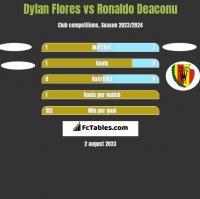 Dylan Flores vs Ronaldo Deaconu h2h player stats