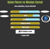 Dylan Flores vs Nicolae Carnat h2h player stats