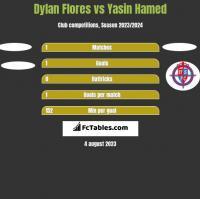 Dylan Flores vs Yasin Hamed h2h player stats