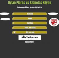 Dylan Flores vs Szabolcs Kilyen h2h player stats